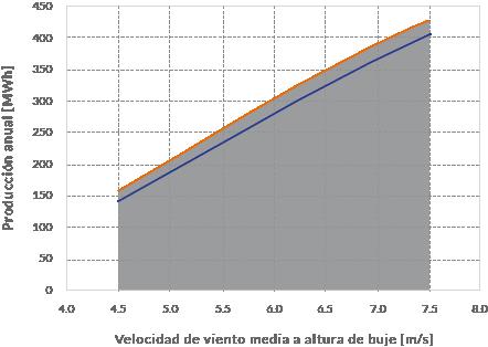 produccion-energetica-aerogenerador-nED100