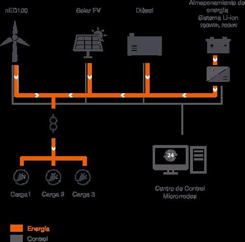 sistema-offgrid