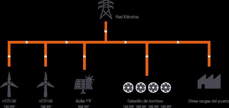 sistema-generación-distribuida