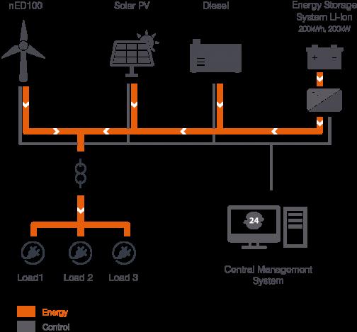 Astounding Off Grid Systems Norvento Wiring Database Liteviha4X4Andersnl